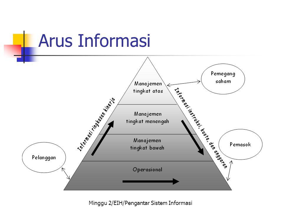 Arus Informasi Minggu 2/EIH/Pengantar Sistem Informasi
