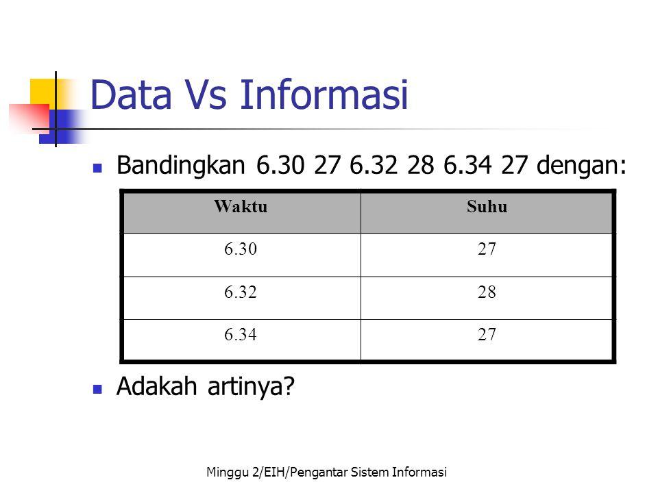 Data Vs Informasi  Bandingkan 6.30 27 6.32 28 6.34 27 dengan:  Adakah artinya? WaktuSuhu 6.3027 6.3228 6.3427 Minggu 2/EIH/Pengantar Sistem Informas