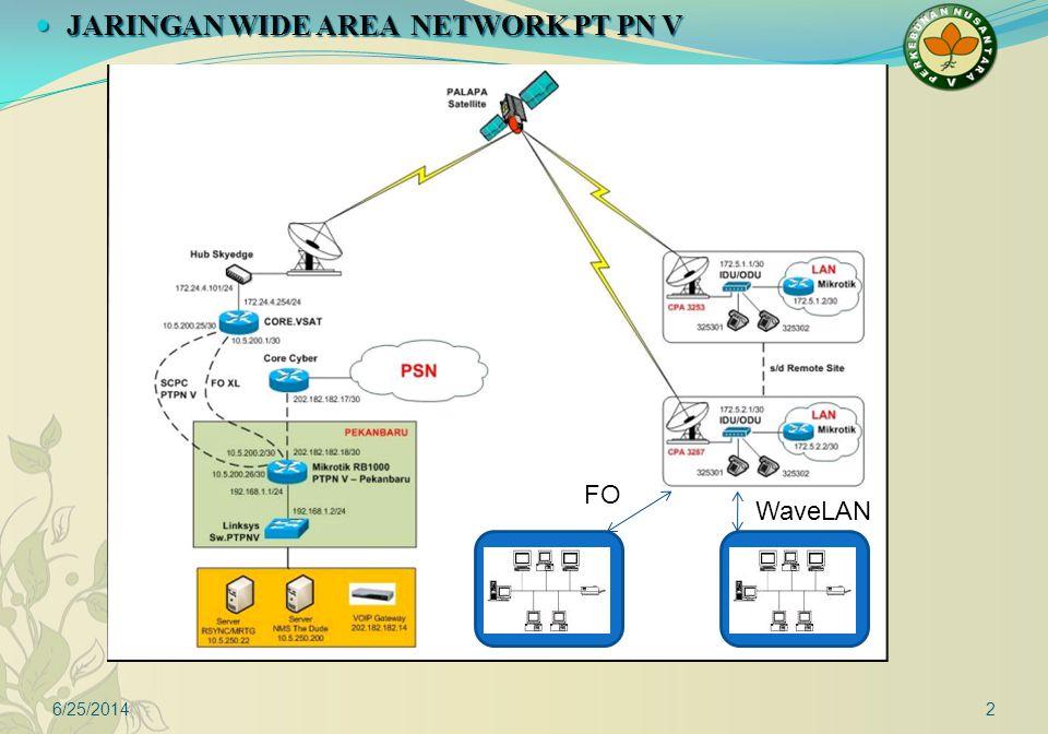 6/25/20143 Teknologi VSAT PSN Teknologi Fiber Optic dan Wireless