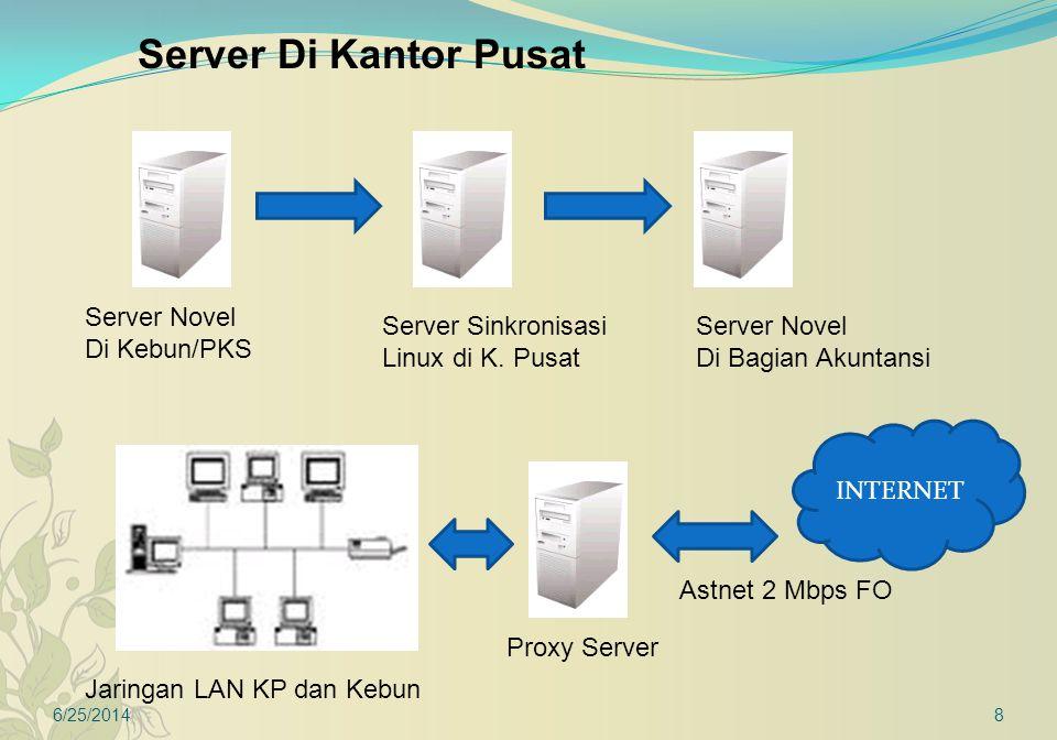 6/25/20149 Server Di Kantor Pusat Simpelweb/ WebIntranet Jaringan LAN KP dan Kebun Email Server INTERNET