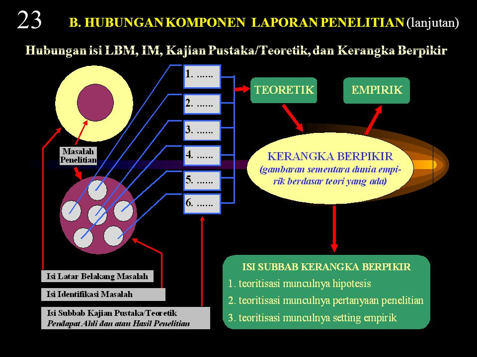 Hubungan isi LBM, IM, dan Kajian Pustaka/Teoretik 22 B.