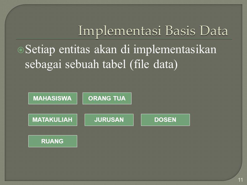  Setiap entitas akan di implementasikan sebagai sebuah tabel (file data) 11 MAHASISWA MATAKULIAHJURUSANDOSEN ORANG TUA RUANG