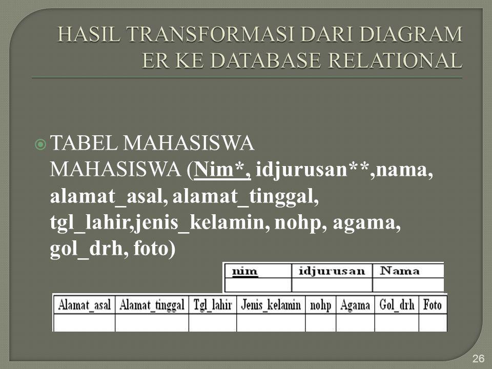  TABEL MAHASISWA MAHASISWA (Nim*, idjurusan**,nama, alamat_asal, alamat_tinggal, tgl_lahir,jenis_kelamin, nohp, agama, gol_drh, foto) 26