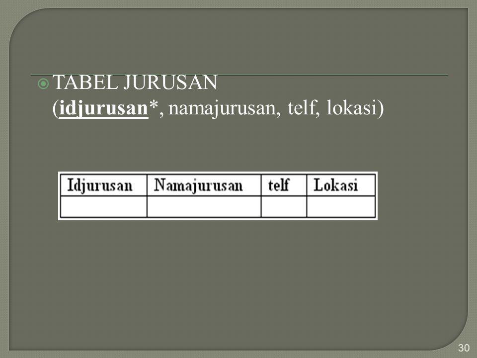  TABEL JURUSAN (idjurusan*, namajurusan, telf, lokasi) 30