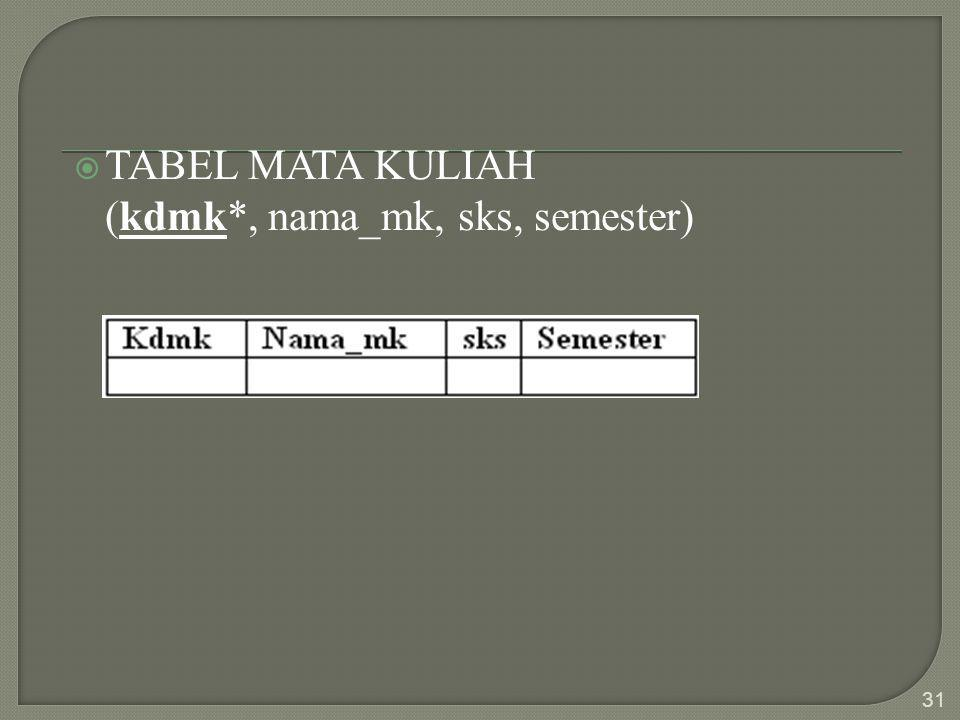  TABEL MATA KULIAH (kdmk*, nama_mk, sks, semester) 31