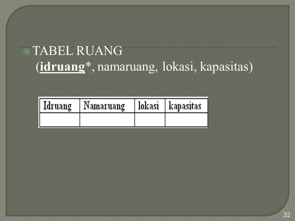  TABEL RUANG (idruang*, namaruang, lokasi, kapasitas) 32