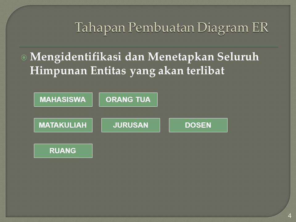 MMengidentifikasi dan Menetapkan Seluruh Himpunan Entitas yang akan terlibat 4 MAHASISWA MATAKULIAH JURUSAN DOSEN ORANG TUA RUANG