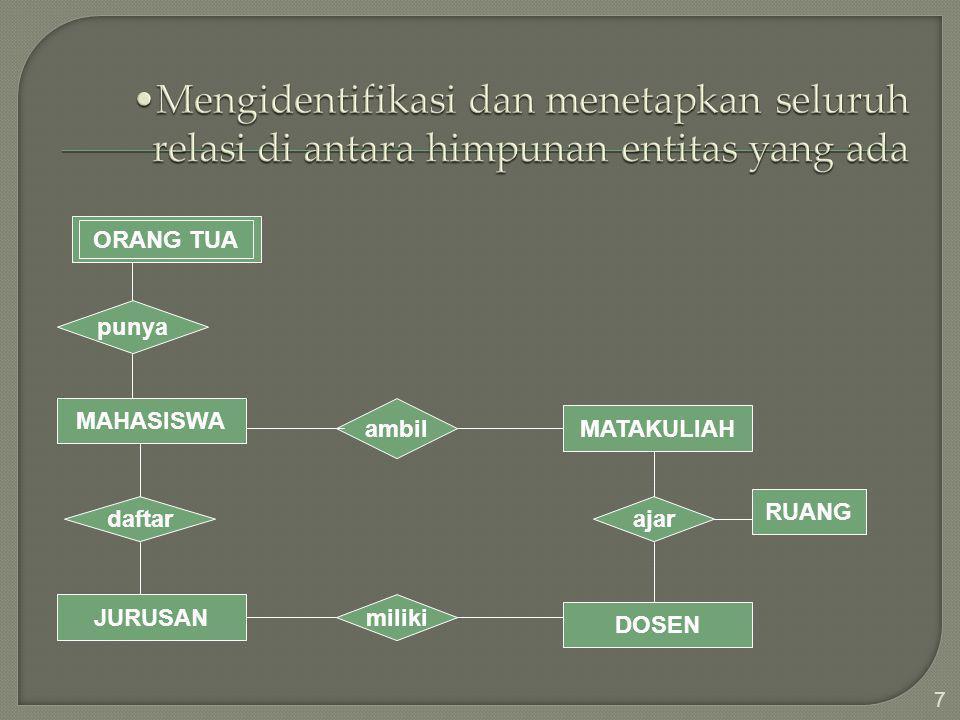 7 MAHASISWA MATAKULIAH JURUSAN DOSEN daftar ajar punya ambil miliki RUANG ORANG TUA