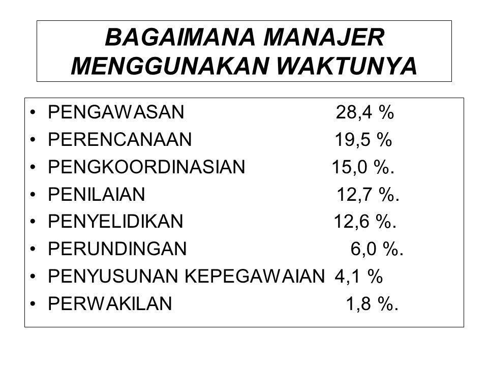 BAGAIMANA MANAJER MENGGUNAKAN WAKTUNYA •PENGAWASAN 28,4 % •PERENCANAAN 19,5 % •PENGKOORDINASIAN 15,0 %. •PENILAIAN 12,7 %. •PENYELIDIKAN 12,6 %. •PERU