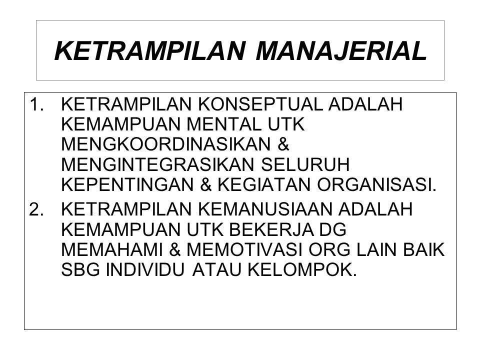 KETRAMPILAN MANAJERIAL 1.KETRAMPILAN KONSEPTUAL ADALAH KEMAMPUAN MENTAL UTK MENGKOORDINASIKAN & MENGINTEGRASIKAN SELURUH KEPENTINGAN & KEGIATAN ORGANI