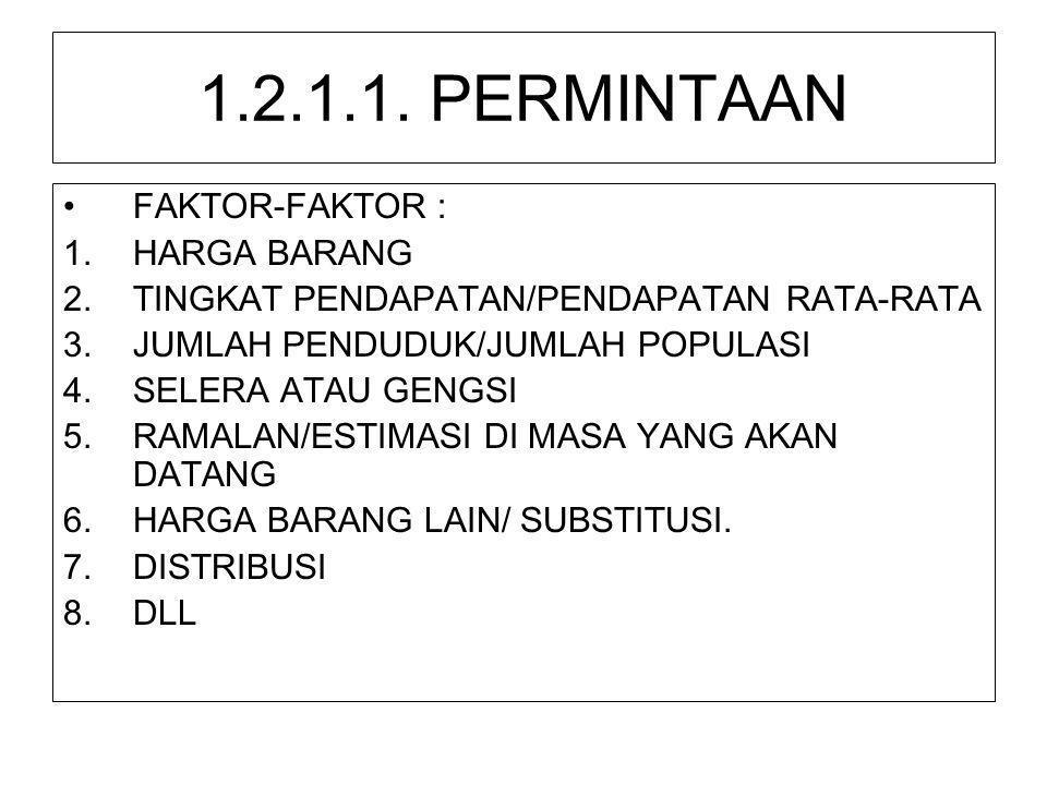1.2.1.1. PERMINTAAN •FAKTOR-FAKTOR : 1.HARGA BARANG 2.TINGKAT PENDAPATAN/PENDAPATAN RATA-RATA 3.JUMLAH PENDUDUK/JUMLAH POPULASI 4.SELERA ATAU GENGSI 5