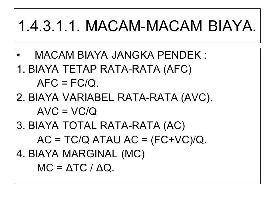 1.4.3.1.1. MACAM-MACAM BIAYA. •MACAM BIAYA JANGKA PENDEK : 1. BIAYA TETAP RATA-RATA (AFC) AFC = FC/Q. 2. BIAYA VARIABEL RATA-RATA (AVC). AVC = VC/Q 3.
