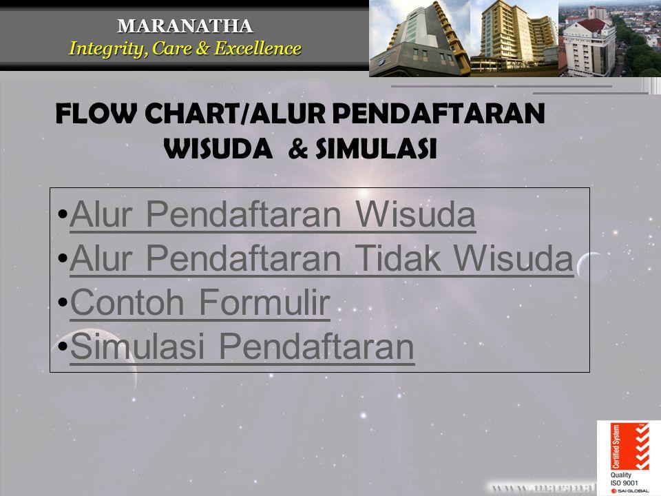 MARANATHA Integrity, Care & Excellence FLOW CHART/ALUR PENDAFTARAN WISUDA & SIMULASI •Alur Pendaftaran WisudaAlur Pendaftaran Wisuda •Alur Pendaftaran