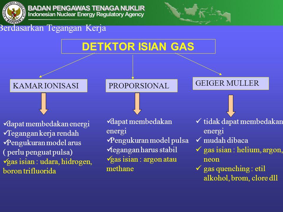 DETKTOR ISIAN GAS KAMAR IONISASIPROPORSIONAL GEIGER MULLER  dapat membedakan energi  Tegangan kerja rendah  Pengukuran model arus ( perlu penguat p