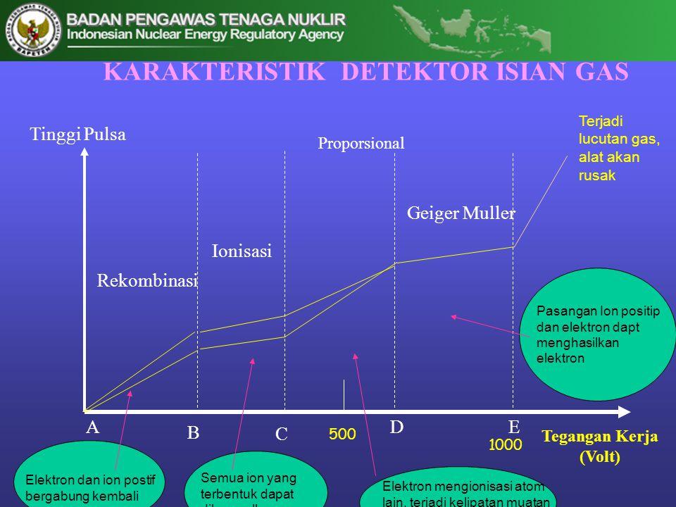 KARAKTERISTIK DETEKTOR ISIAN GAS Tegangan Kerja (Volt) Tinggi Pulsa Geiger Muller Proporsional Ionisasi Rekombinasi A B C DE Elektron dan ion postif b