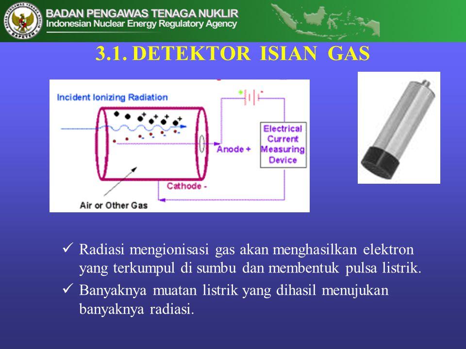 3.1. DETEKTOR ISIAN GAS  Radiasi mengionisasi gas akan menghasilkan elektron yang terkumpul di sumbu dan membentuk pulsa listrik.  Banyaknya muatan