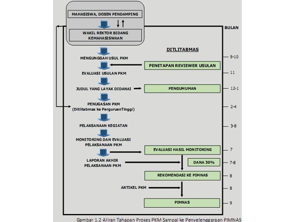 1.Penugasan PKMPebruari - April 2014 2.Pelaksanaan kegiatanMaret - Agustus 2014 3.