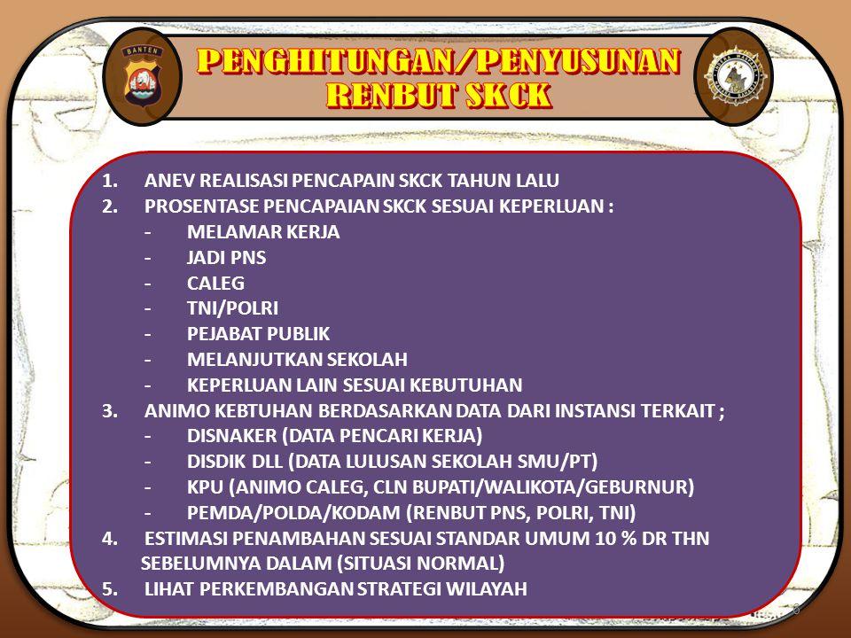 1.ANEV REALISASI PENCAPAIN SKCK TAHUN LALU 2.PROSENTASE PENCAPAIAN SKCK SESUAI KEPERLUAN : - MELAMAR KERJA - JADI PNS -CALEG -TNI/POLRI -PEJABAT PUBLI
