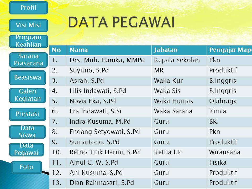 Profil Visi Misi Program Keahlian Galeri Kegiatan Prestasi Data Siswa Data Pegawai Foto Sarana Prasarana Beasiswa NoNamaJabatanPengajar Mapel 1.Drs. M