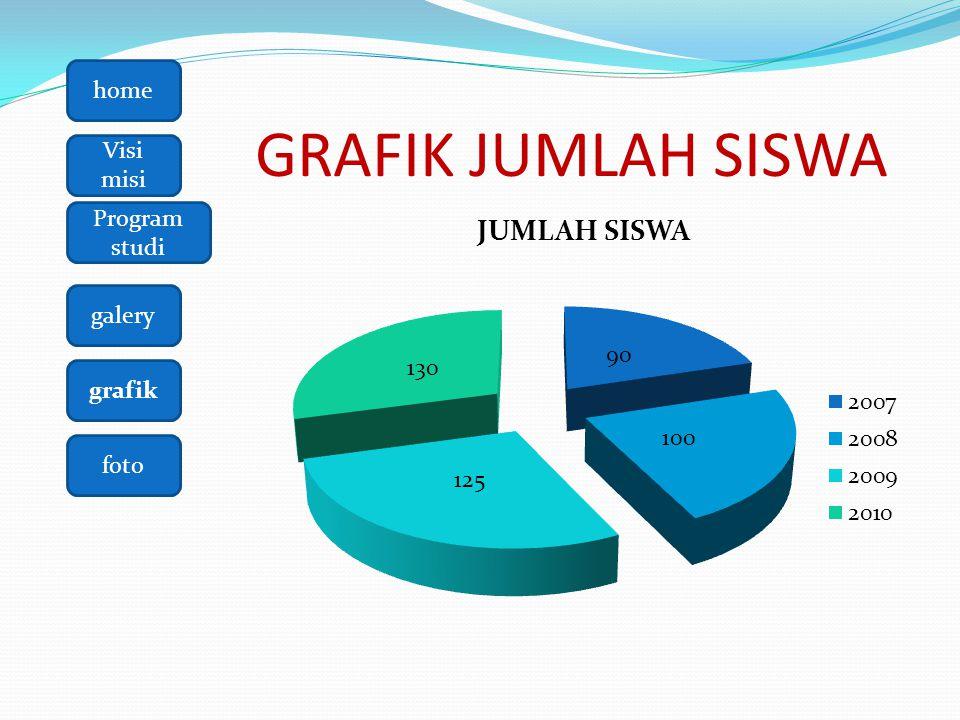 home Visi misi galery grafik foto Program studi GRAFIK JUMLAH SISWA