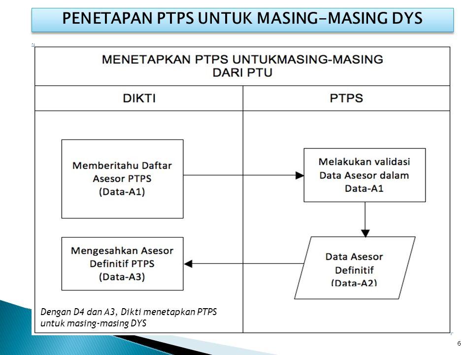 PENETAPAN PTPS UNTUK MASING-MASING DYS 6 Dengan D4 dan A3, Dikti menetapkan PTPS untuk masing-masing DYS