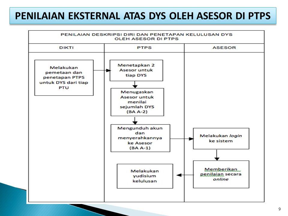 PENILAIAN EKSTERNAL ATAS DYS OLEH ASESOR DI PTPS 9