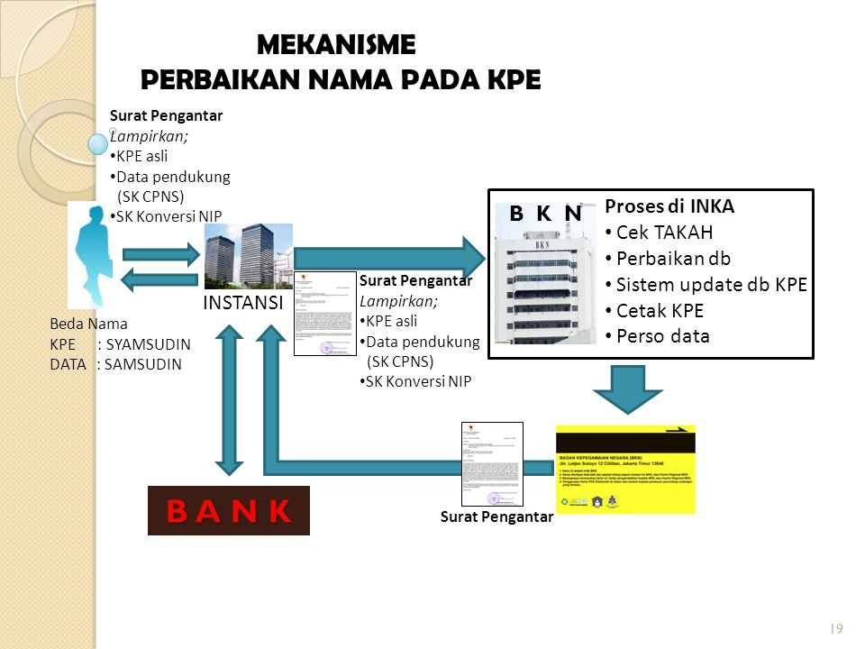 STANDART OPERASIONAL PROSEDUR KPE BERDASARKAN KEPUTUSAN DEPUTI INKA NO. 26/KEP/INKA/IV/2013 18