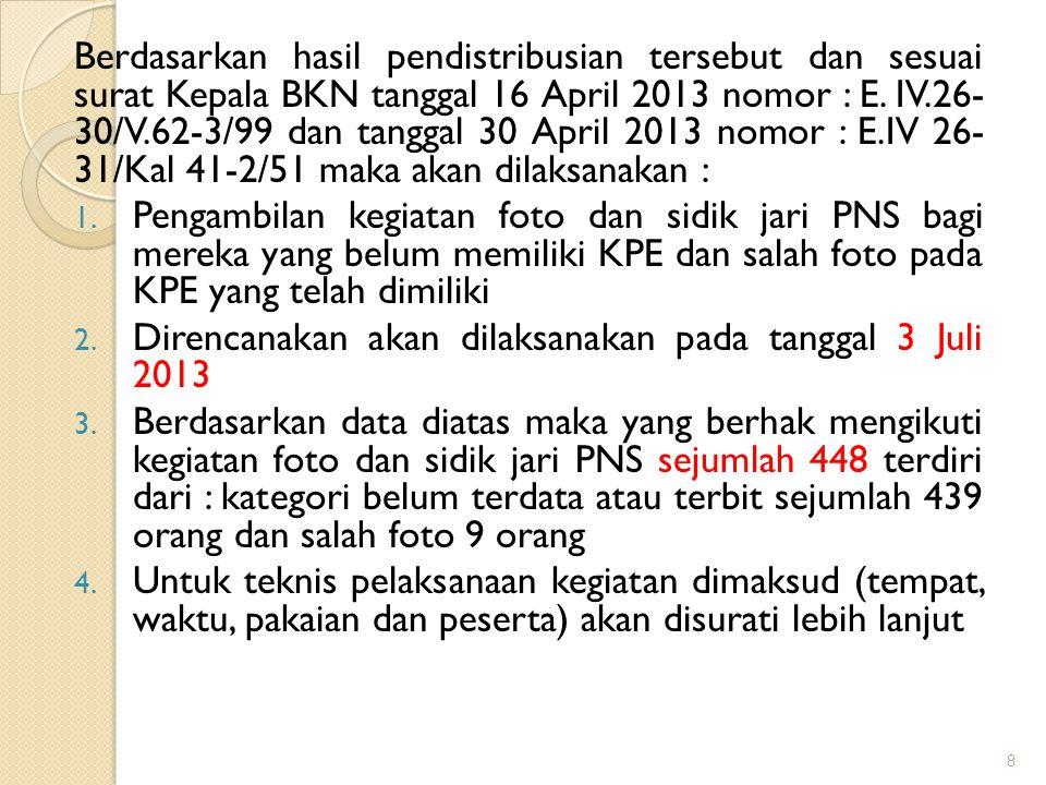 Hasil distribusi KPE sampai 27 Mei 2013 : 1.PNS Aktif sudah terima KPE sejumlah 3.485 orang 2.