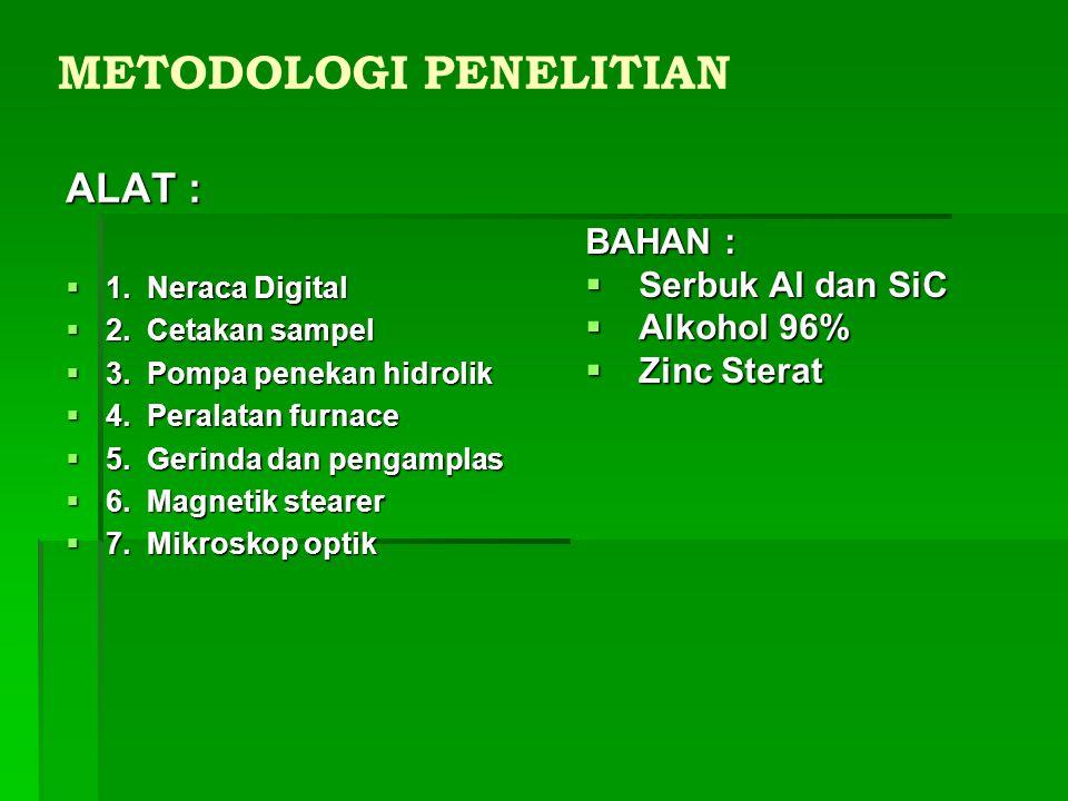 METODOLOGI PENELITIANALAT : 1111.Neraca Digital 2222.