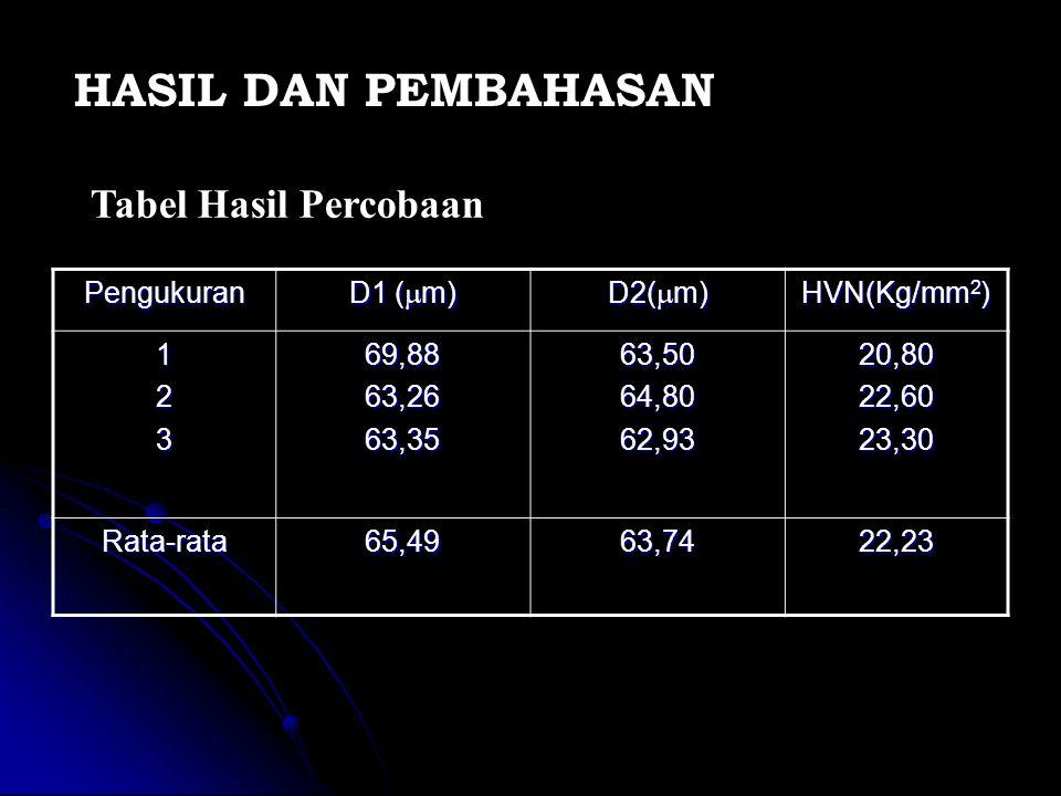 Pengukuran D1 (  m) D2(  m) HVN(Kg/mm 2 ) 12369,8863,2663,3563,5064,8062,9320,8022,6023,30 Rata-rata65,4963,7422,23 HASIL DAN PEMBAHASAN Tabel Hasil Percobaan