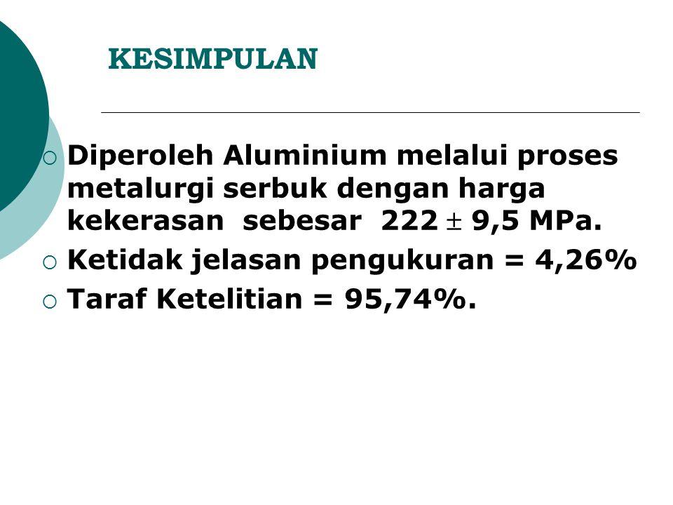 KESIMPULAN DDiperoleh Aluminium melalui proses metalurgi serbuk dengan harga kekerasan sebesar 222  9,5 MPa.