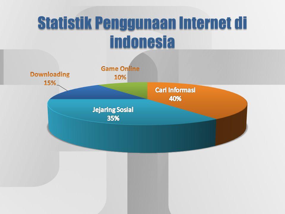 Statistik Penggunaan Internet di indonesia