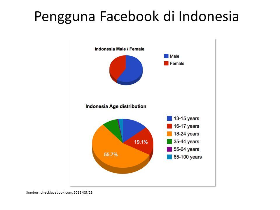 Pengguna Facebook di Indonesia Sumber: checkfacebook.com, 2013/05/23