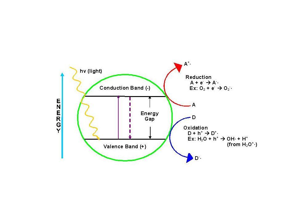  Kemampuan semikonduktor untuk mentransfer elektron pada molekul yang teradsorbsi tergantung pada posisi pita energinya (pita konduksi dan pita valen