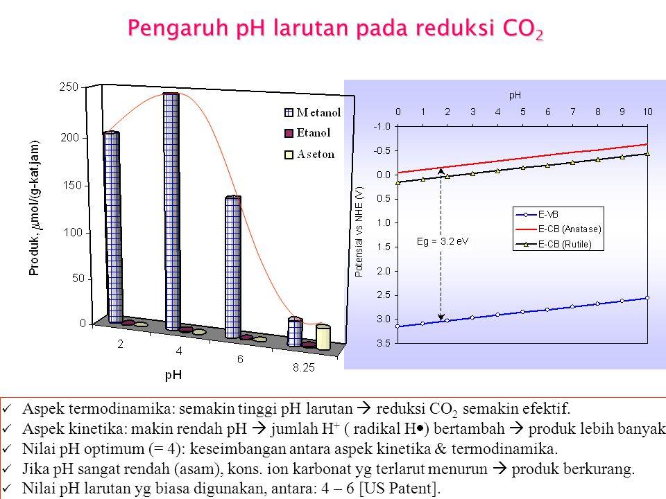 Mekanisme fotoreduksi CO 2 (fasa cair) (1). TiO 2 + h  TiO 2 (e - + h + ) (2). H + + e - H• (3). CO 2 + 2H• HCOOH (4). HCOOH + 2H•H-CO-H +H 2 O (5).