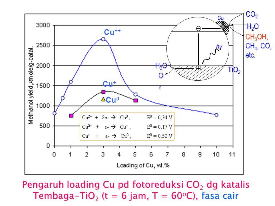 Pengaruh pH larutan pada reduksi CO 2  Aspek termodinamika: semakin tinggi pH larutan  reduksi CO 2 semakin efektif.  Aspek kinetika: makin rendah