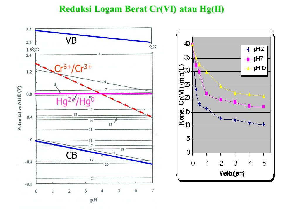# Reaksi fororeduksi Cr(VI) yang terjadi pada pH asam (  2): Cr 2 O 7 2- + 14H + + 6e - → 2Cr 3+ + 7H 2 O E 0 = 1,23 V # Reaksi fotoreduksi Cr(VI) ya