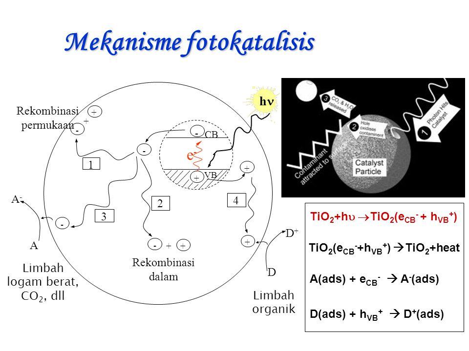 Mekanisme fotokatalisis hh + - VB CB - - - - + + + + D+D+ D A A-A- + + Rekombinasi dalam Rekombinasi permukaan 1 3 4 2 e-e- TiO 2 +h   TiO 2 (e CB - + h VB + ) TiO 2 (e CB - +h VB + )  TiO 2 +heat A(ads) + e CB -  A - (ads) D(ads) + h VB +  D + (ads) Limbah logam berat, CO 2, dll Limbah organik