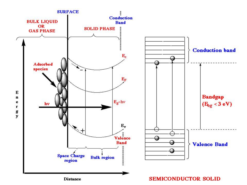 Mekanisme fotokatalisis hh + - VB CB - - - - + + + + D+D+ D A A-A- + + Rekombinasi dalam Rekombinasi permukaan 1 3 4 2 e-e- TiO 2 +h   TiO 2 (e CB