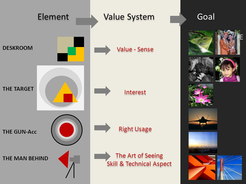 Element Value System Goal THE TARGET THE GUN-Acc THE MAN BEHIND DESKROOM The Art of Seeing Skill & Technical Aspect The Art of Seeing Skill & Technical Aspect Right Usage Interest Value - Sense GENRE