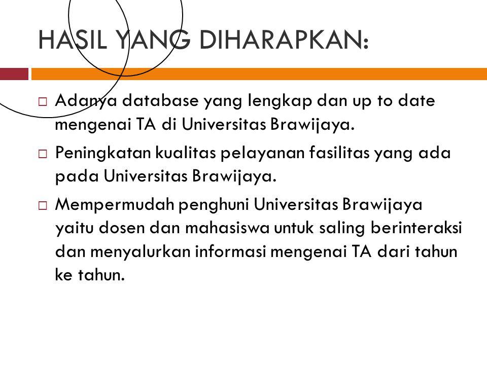 HASIL YANG DIHARAPKAN:  Adanya database yang lengkap dan up to date mengenai TA di Universitas Brawijaya.