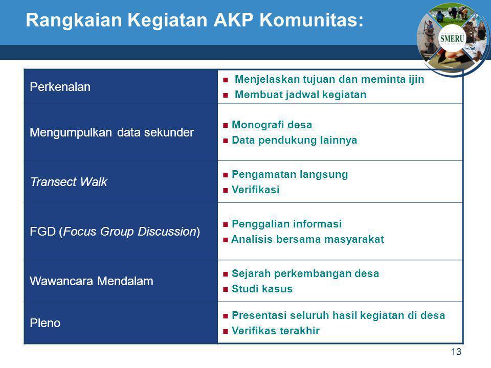 13 Rangkaian Kegiatan AKP Komunitas: Perkenalan  Menjelaskan tujuan dan meminta ijin  Membuat jadwal kegiatan Mengumpulkan data sekunder  Monografi