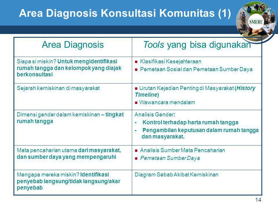 14 Area Diagnosis Konsultasi Komunitas (1) Area DiagnosisTools yang bisa digunakan Siapa si miskin? Untuk mengidentifikasi rumah tangga dan kelompok y