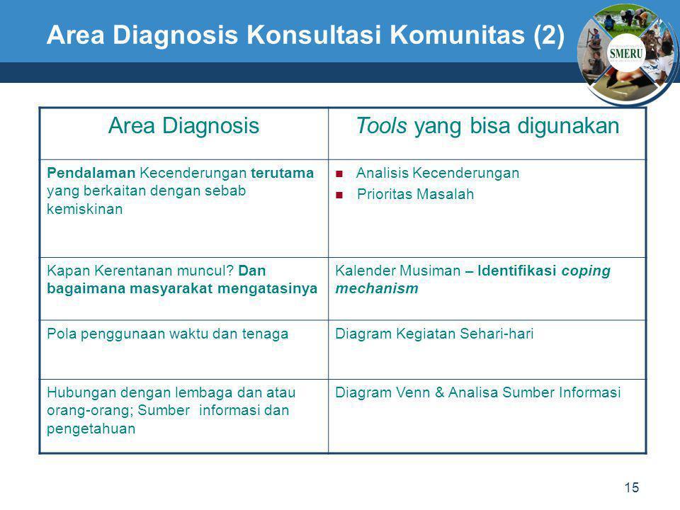 15 Area Diagnosis Konsultasi Komunitas (2) Area DiagnosisTools yang bisa digunakan Pendalaman Kecenderungan terutama yang berkaitan dengan sebab kemis