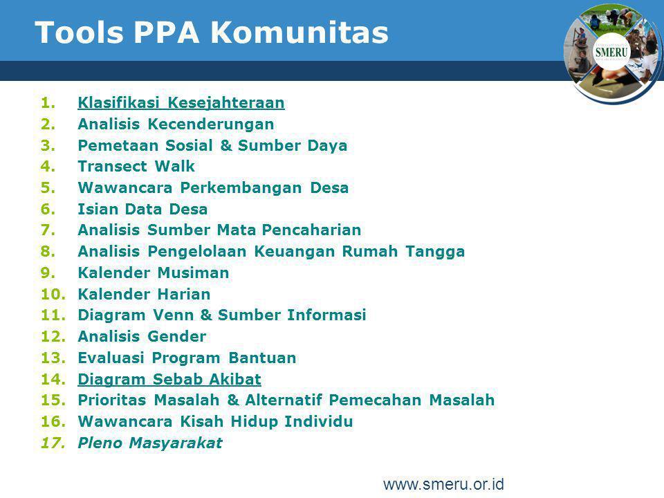 Tools PPA Komunitas 1.Klasifikasi Kesejahteraan 2.Analisis Kecenderungan 3.Pemetaan Sosial & Sumber Daya 4.Transect Walk 5.Wawancara Perkembangan Desa