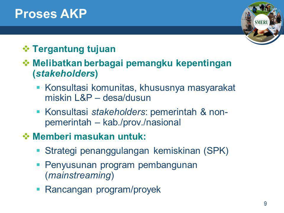 9 Proses AKP  Tergantung tujuan  Melibatkan berbagai pemangku kepentingan (stakeholders)  Konsultasi komunitas, khususnya masyarakat miskin L&P – d