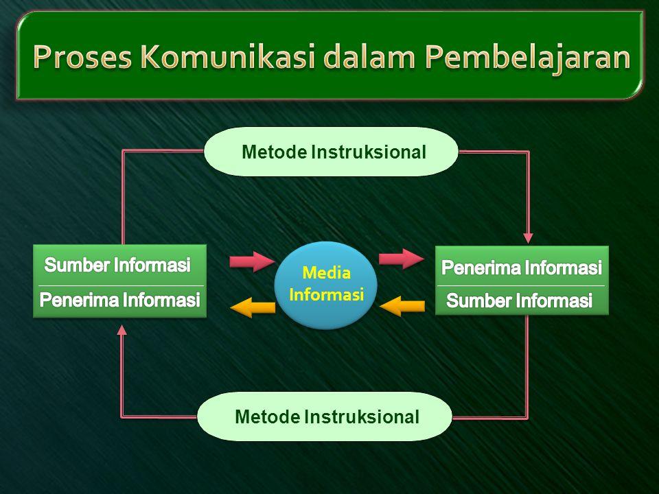 Media Informasi Metode Instruksional
