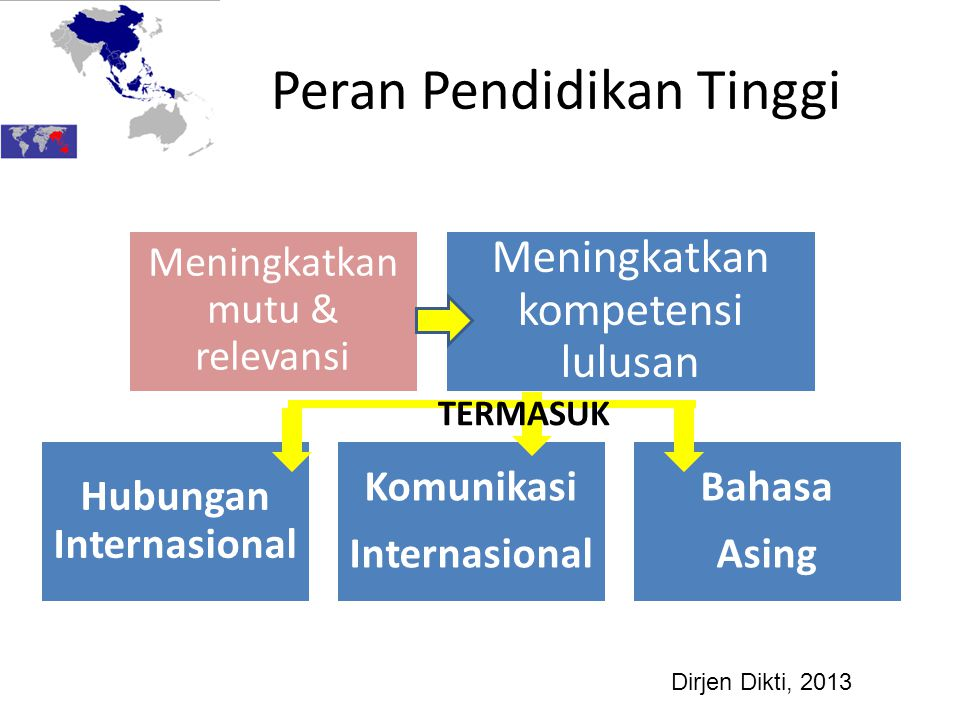 Peran Pendidikan Tinggi Meningkatkan mutu & relevansi Meningkatkan kompetensi lulusan Hubungan Internasional Komunikasi Internasional Bahasa Asing TER