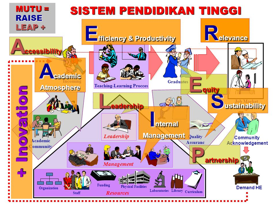 Teaching-Learning Procces Graduates Incoming Students Staff Library Physical Facilities Laboratories Funding Organization Resources Curriculum Management Leadership Quality Assuranc e Academic Community Job Market Community Acknowledgement Demand HE SISTEM PENDIDIKAN TINGGI E fficiency & Productivity R elevance I nternal Management S ustainability A cademic Atmosphere L eadership E quity A ccessibility P artnership MUTU = RAISE LEAP + + Inovation