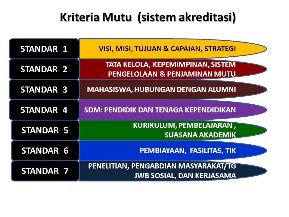 Kriteria Mutu (sistem akreditasi) STANDAR 1 VISI, MISI, TUJUAN & CAPAIAN, STRATEGI STANDAR 2 STANDAR 3 MAHASISWA, HUBUNGAN DENGAN ALUMNI STANDAR 4 SDM